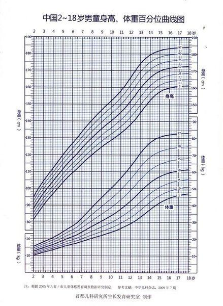 自己成长历程的身高生长曲线图图片