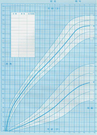 生长曲线图图片